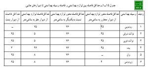 نحوه و جزییات اجرای سنگ توالت ایرانی